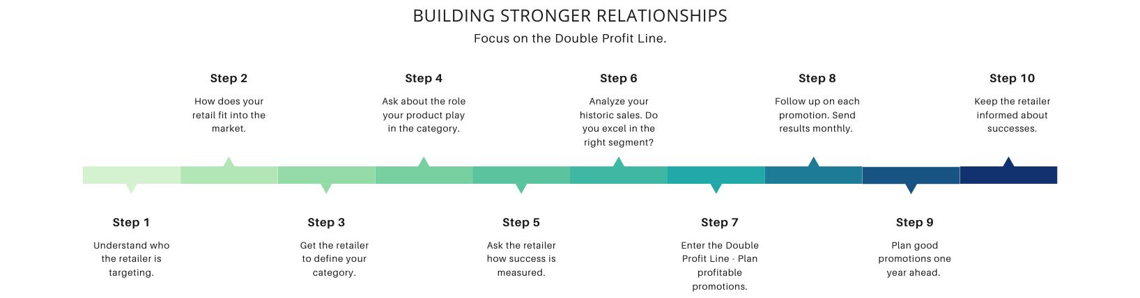 The Double Profit Line - 10 steps