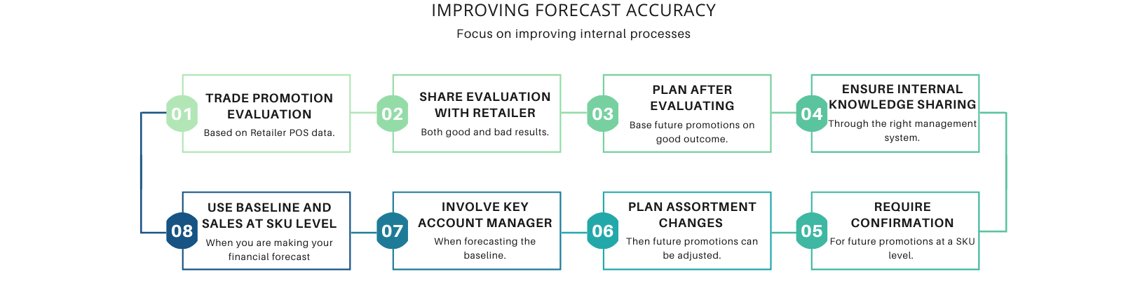 Forecast Accuracy 8 adjustments